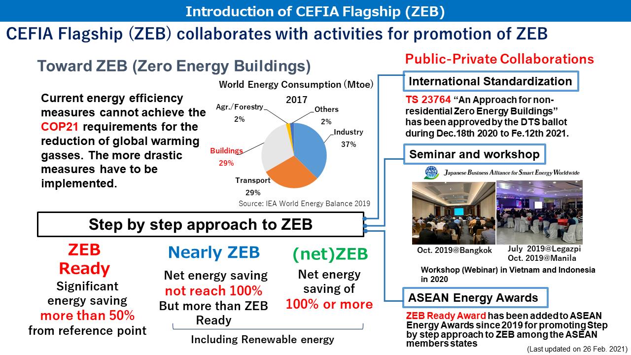 FP-ZEB-INT(27Feb2021)